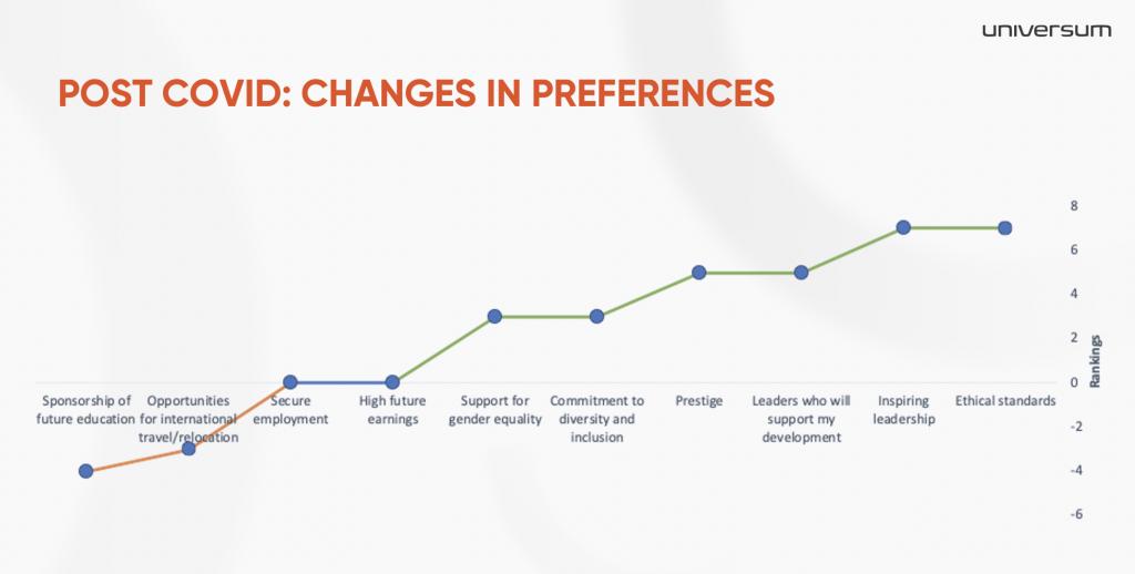 Post-covid-change-prefences