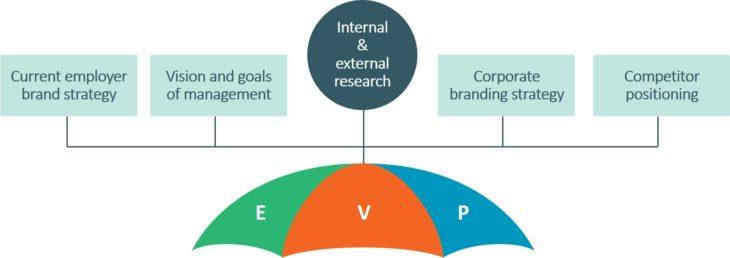 Employer-value-proposition-EVP